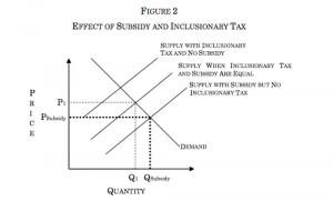 Supply Demand 2